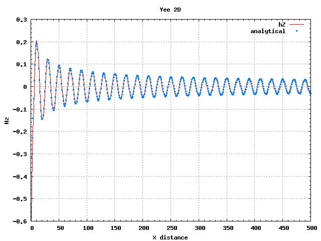 2danalyticalsolution